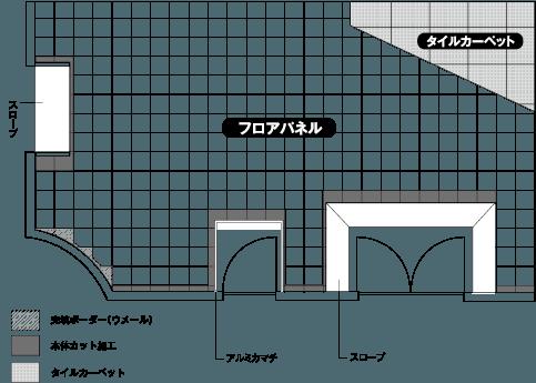 OAフロア納まり図