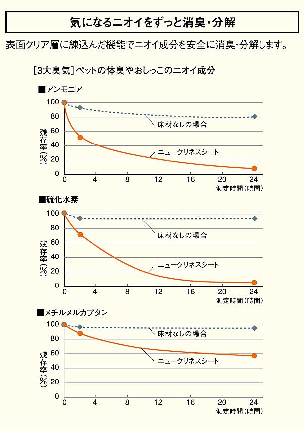 ニオイグラフ