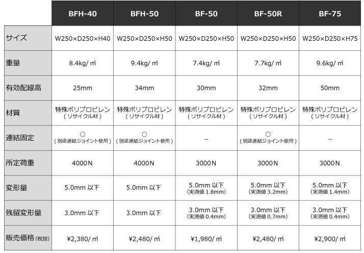 BFシリーズ比較表